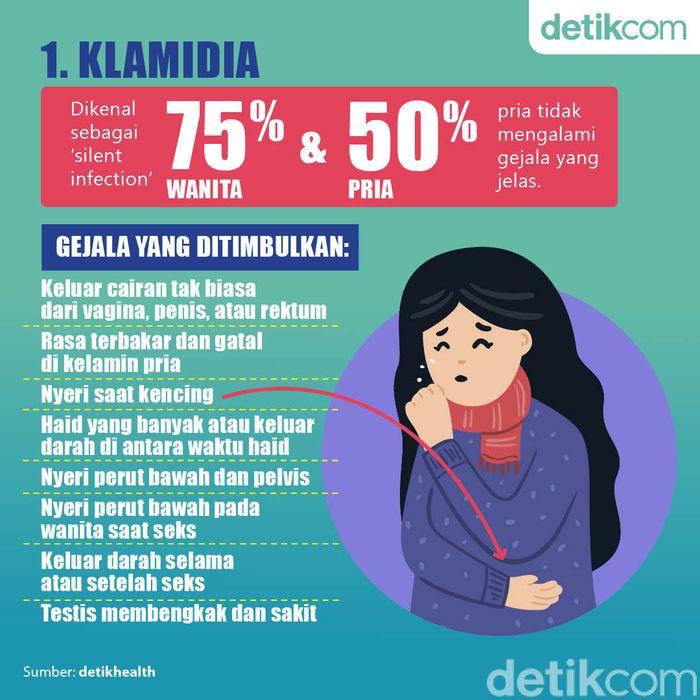 Fakta-fakta Penyakit yang Ditularkan Seks Bebas