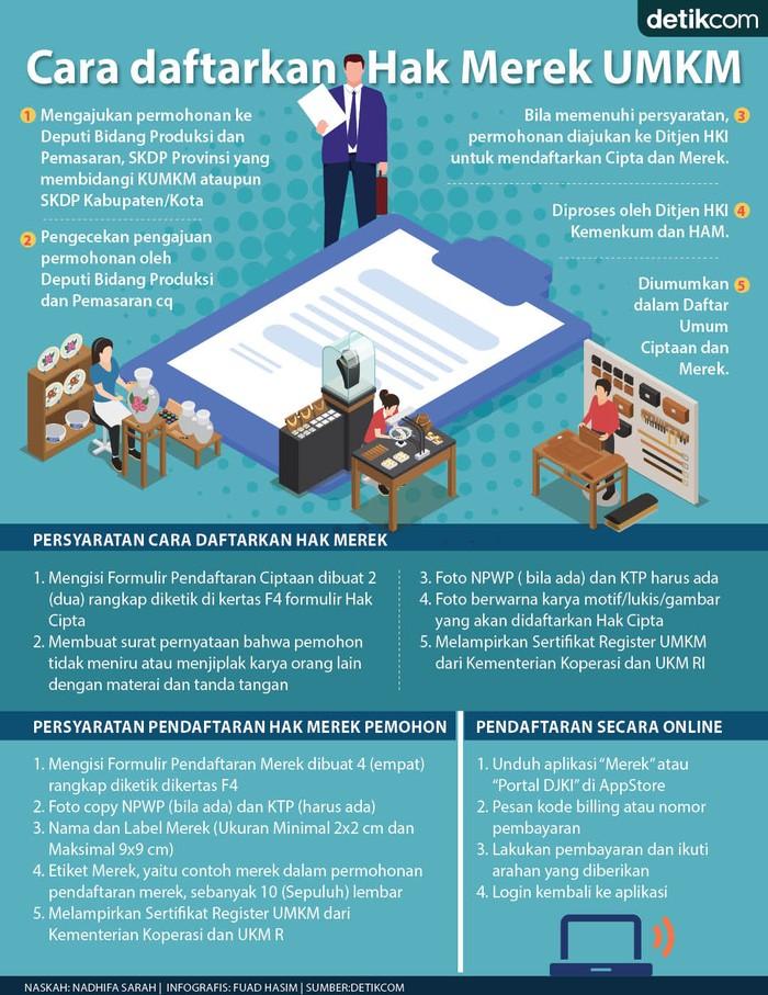 Infografis cara daftar merek produk UMKM