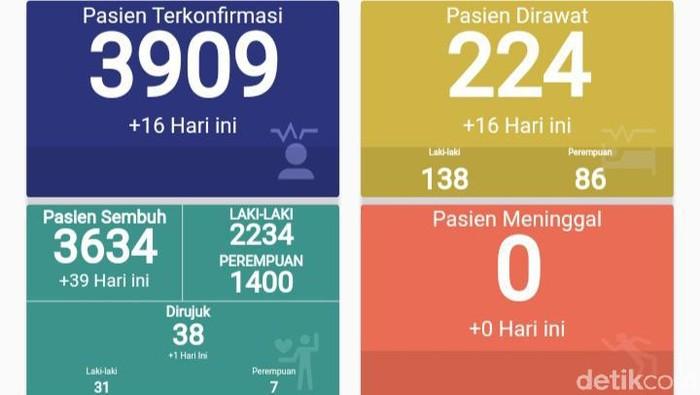 Okupansi RS Darurat COVID-19 Indrapura Terus Meningkat