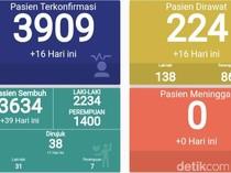 Kasus Terus Melonjak, RS Darurat Indrapura Jatim Rawat 224 Pasien COVID-19