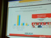 Survei Indikator Politik: Elektabilitas Cellica-Aep 70,5 Persen