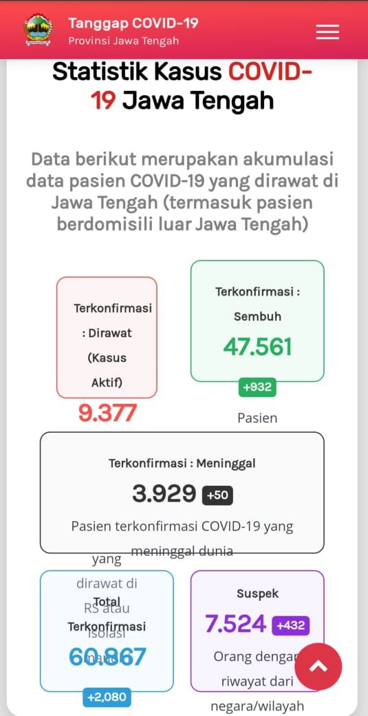 Update Corona di Jateng 4 Desember 2020: Tambah 1.120 Kasus Jadi  60.867