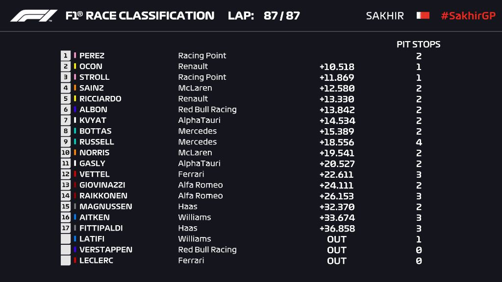 F1 GP Sakhir