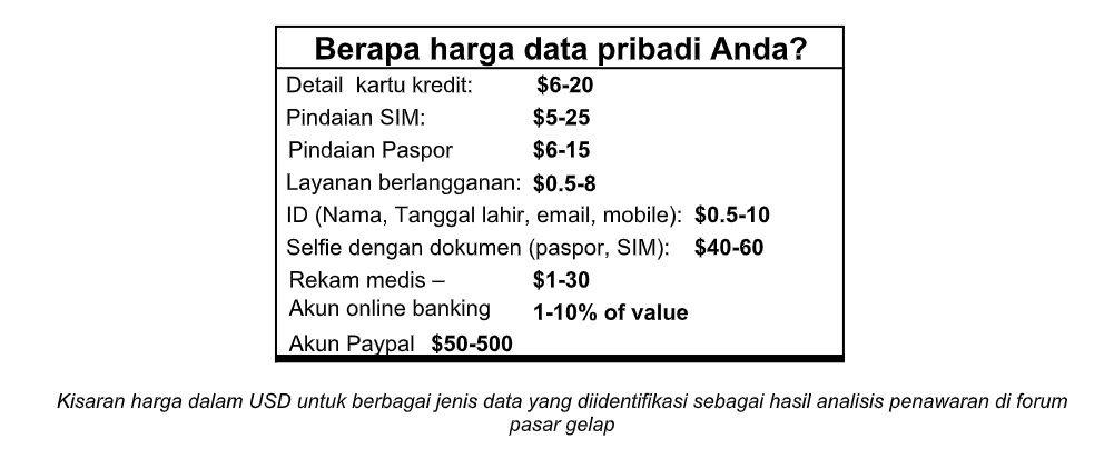 Harga data pribadi yang dijual di pasar gelap.