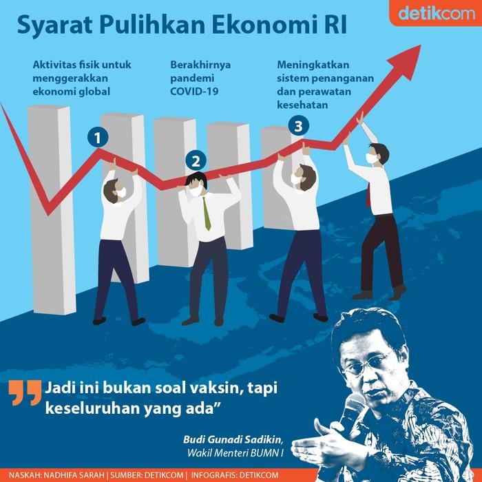 Pemulihan Ekonomi