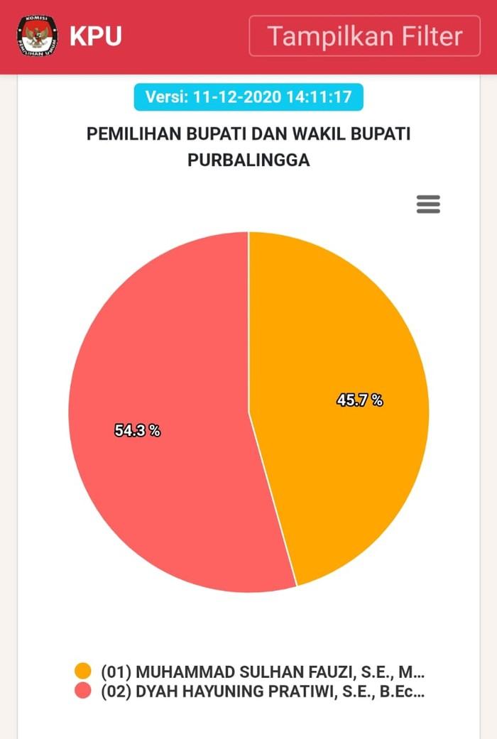 Perolehan suara sementara Pilkada Purbalingga: Adik Ipar Ganjar kalah dari petahana, Jumat (11/12/2020).