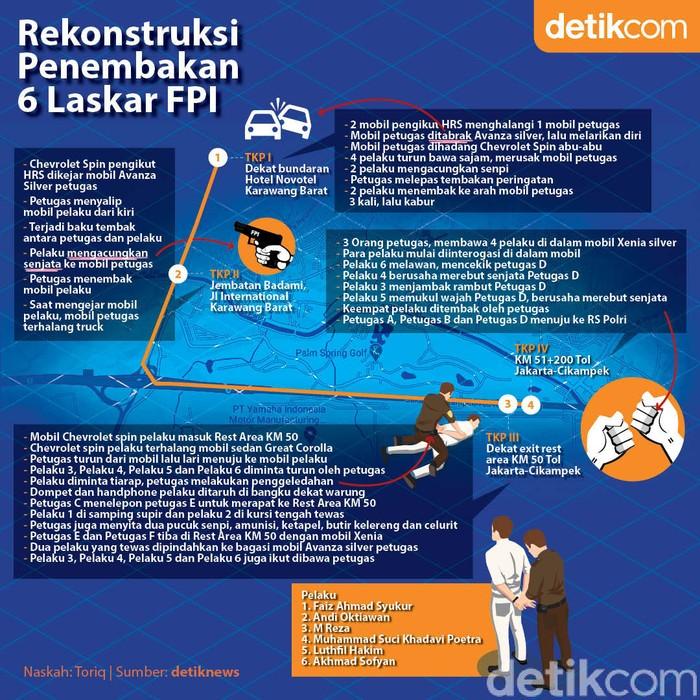 Rekonstruksi penembakan 6 laskar FPI (Zaki Alfarabi/detikcom).