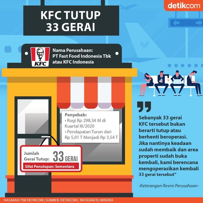 KFC Tutup Gerai