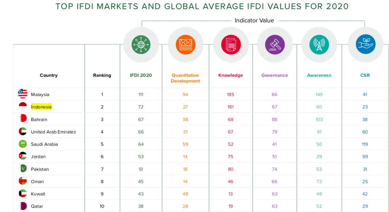 Peringkat Indonesia, Indikator Pengembangan Keuangan Islam