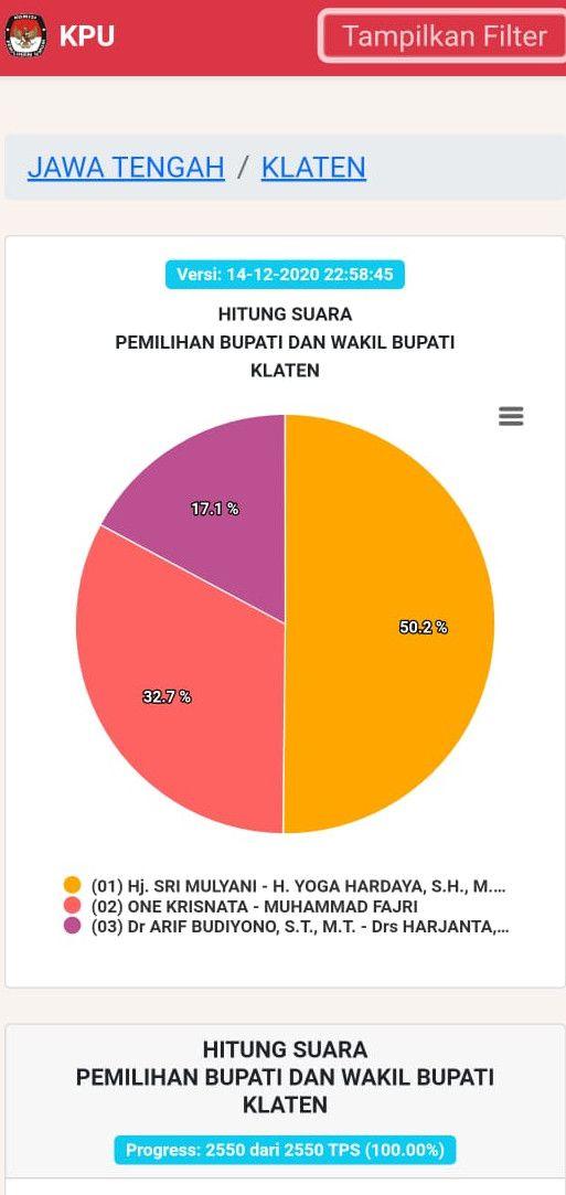 Sirekap Pilkada Klaten 2020 100%, Selasa (15/12/2020).