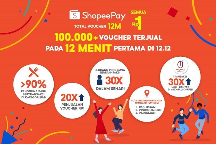 ShopeePay mencatat rekor dalam kampanye ShopeePay Semua Rp1 dengan Total Voucher 12M yang berlangsung pada 1-12 Desember kemarin.