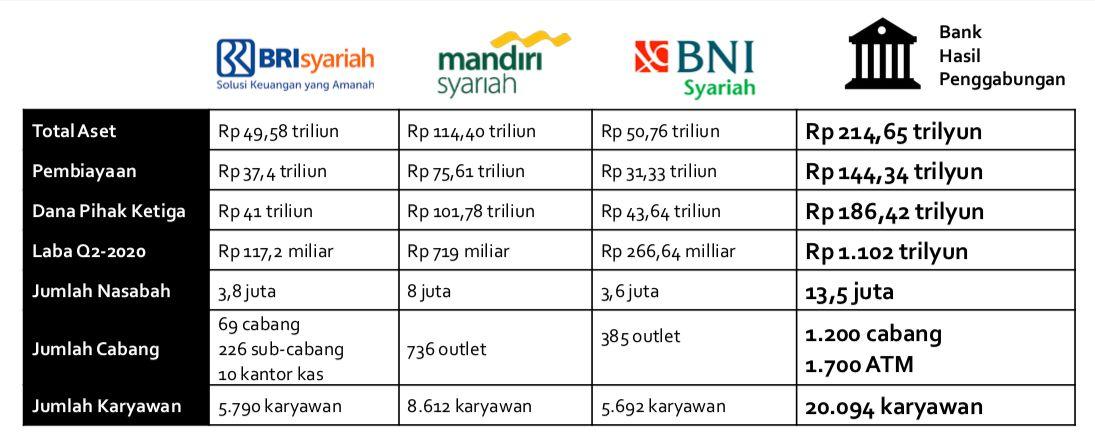 Neraca keuangan tiga bank syariah BUMN