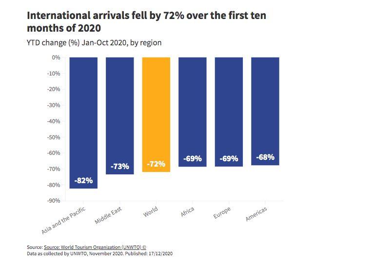 Penurunan jumlah turis dunia