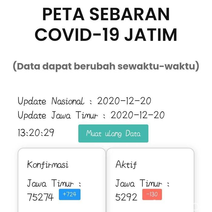 Update COVID-19 di Jatim: Tambah 724, Sembuh 794, Meninggal 60 Pasien