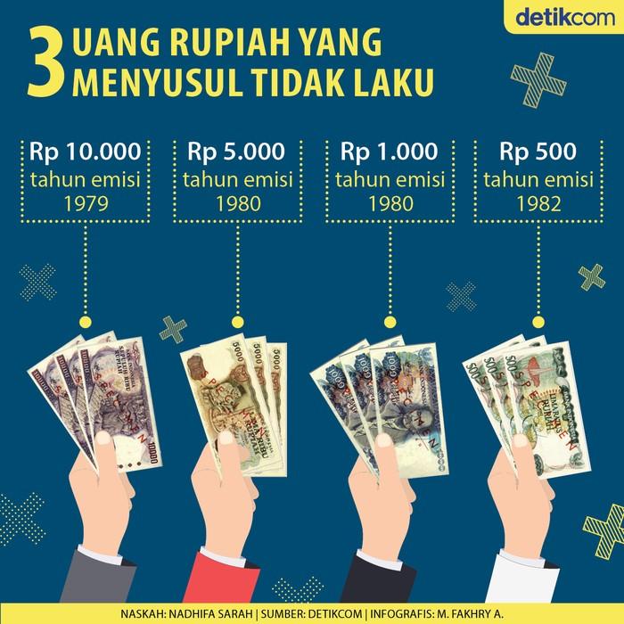 4 Uang Rupiah Tak Laku