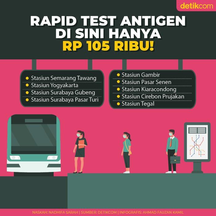 Rapid Test Antigen di 9 Stasiun Kereta