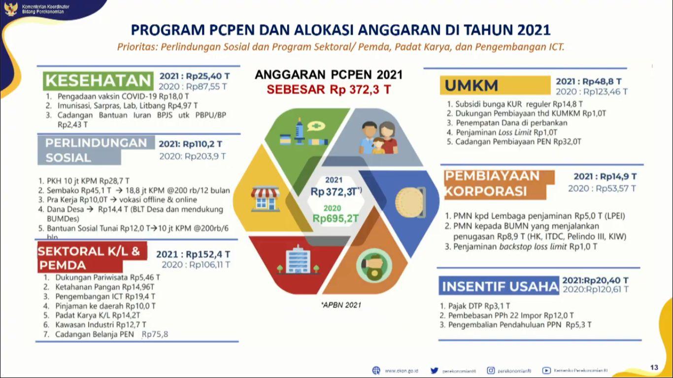 anggaran KPCPEN
