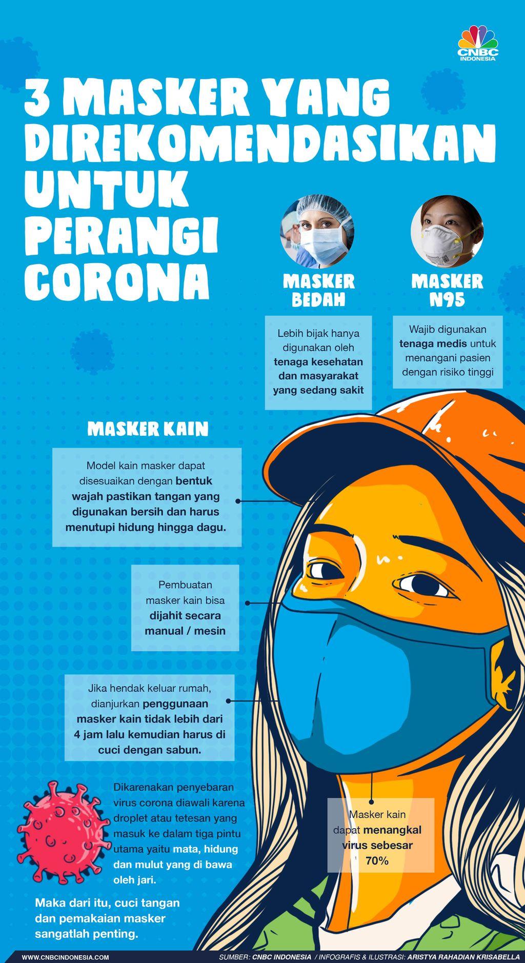 Infografis/ 3 Masker yang direkomendasikan untuk perangi corona
