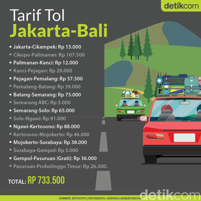 Tarif Tol Jakarta-Bali