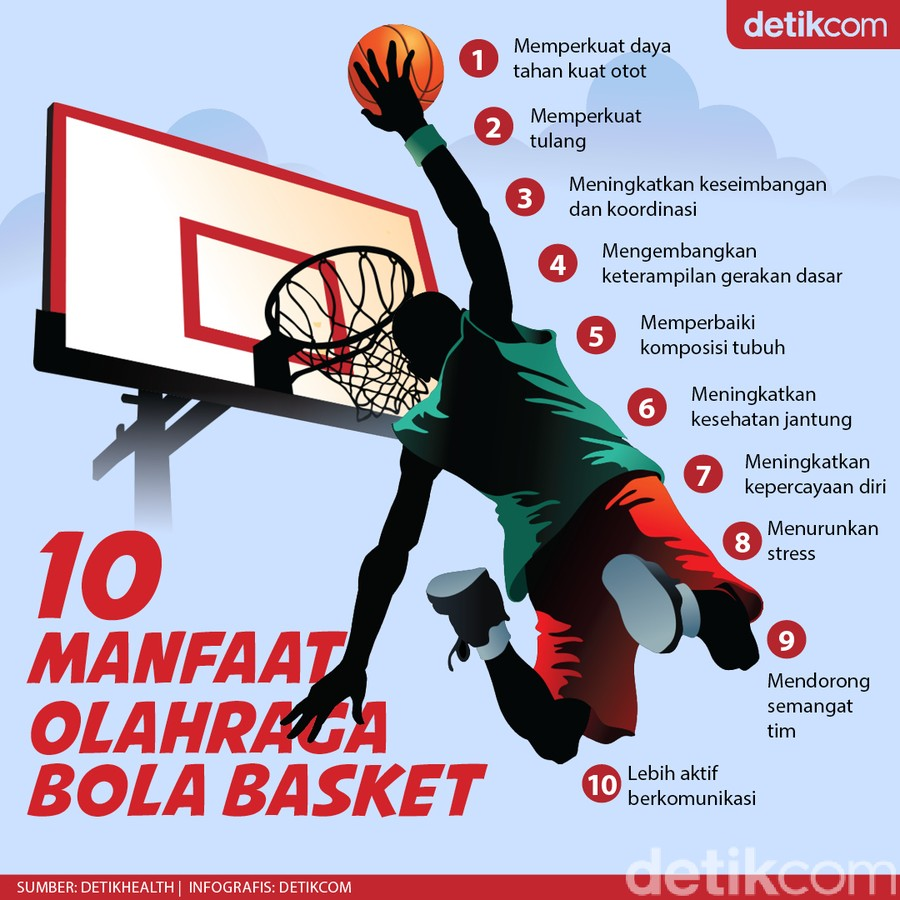 10 Manfaat Bola Basket, Bisa Masuk List Olahraga Pilihan di 2021