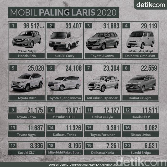 Infografis Mobil Paling Laris di Indonesia 2020