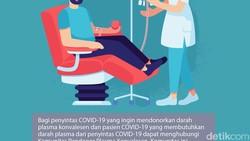 Meski masih diteliti efektivitasnya, terapi plasma konvalesen makin populer di kalangan pasien COVID-19. Makin banyak permintaan donor plasma untuk terapi ini.