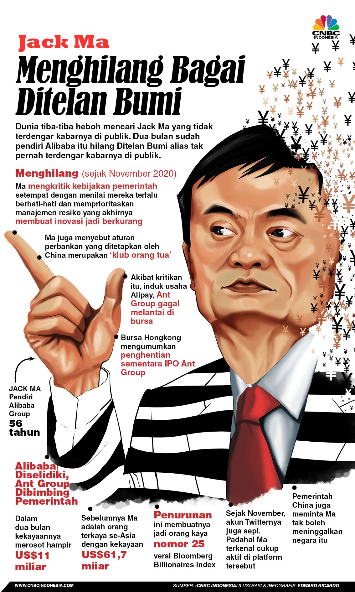 INFOGRAFIS, Sederet Fakta, Jack Ma Hilang Bagai Ditelan Bumi