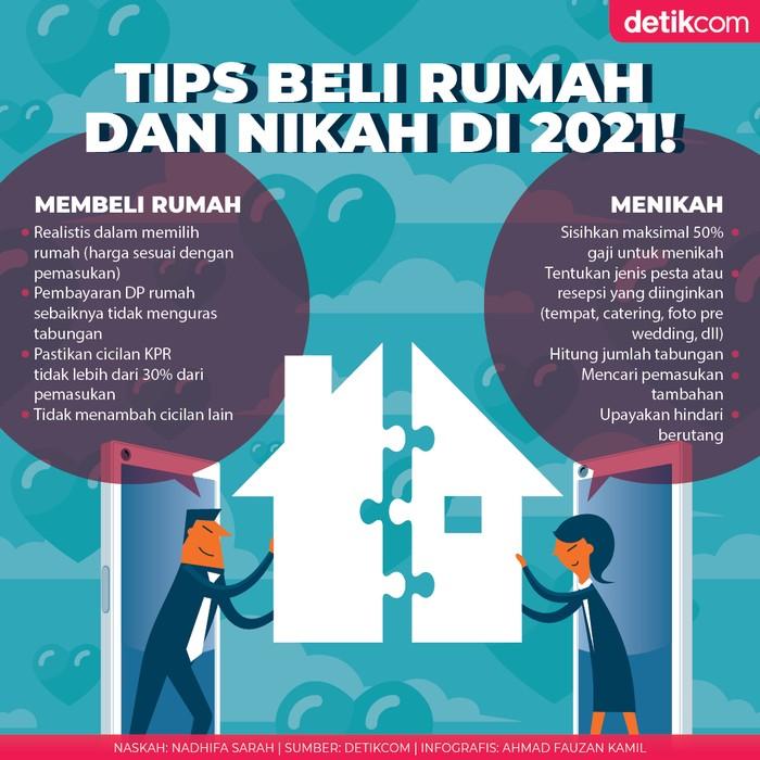 Tips Beli Rumah dan Nikah di 2021!