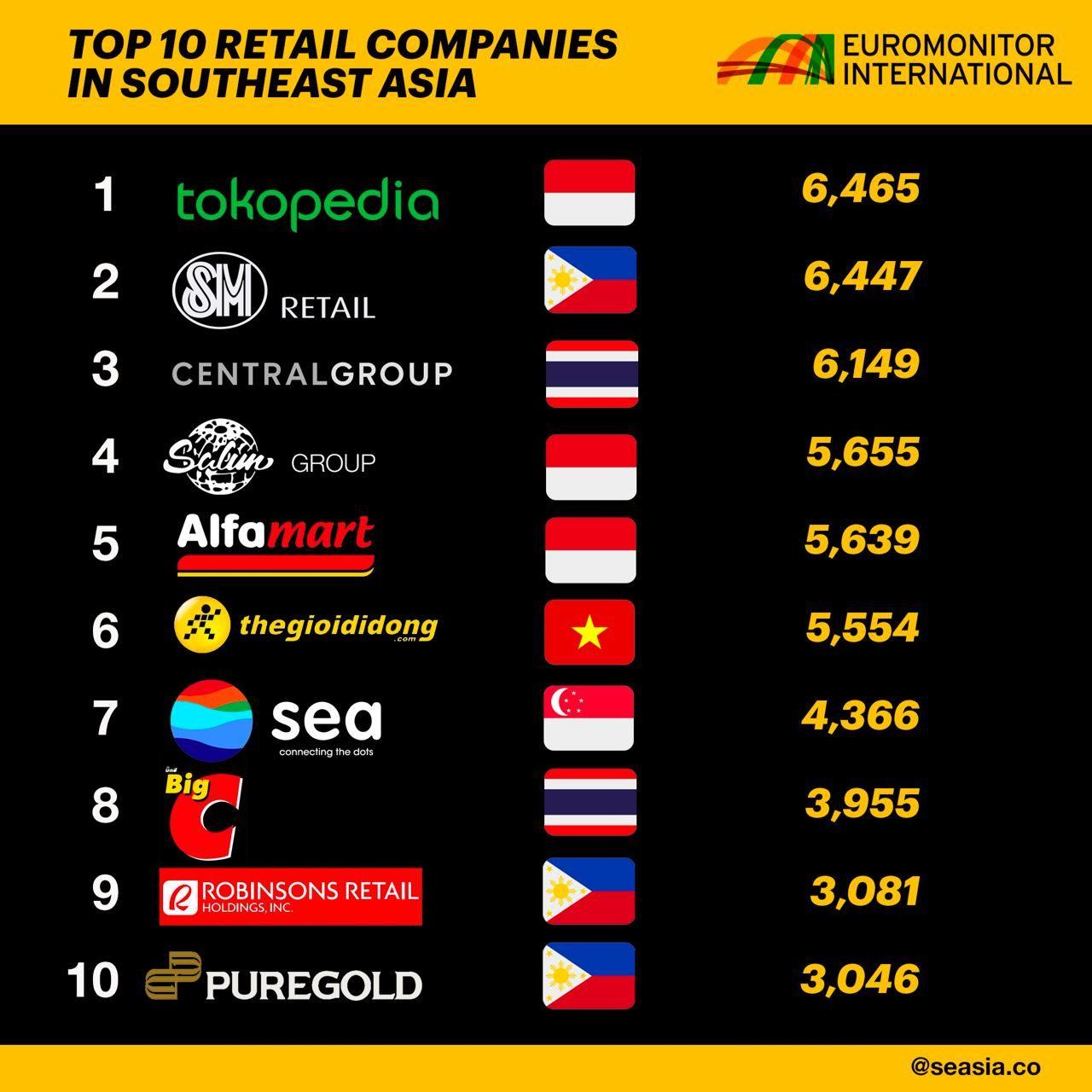 10 perusahaan ritel teratas di Asia Tenggara
