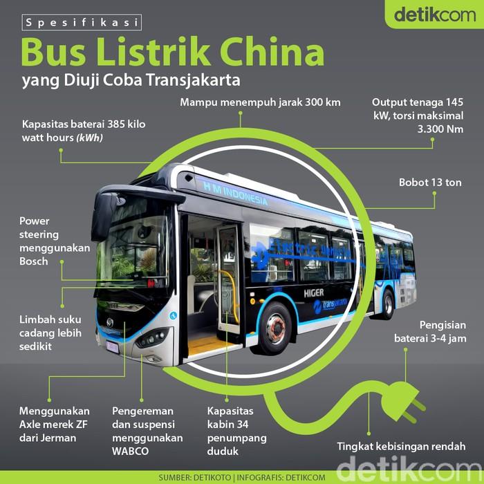 Infografis Bus Listrik China yang diujicoba transjakarta