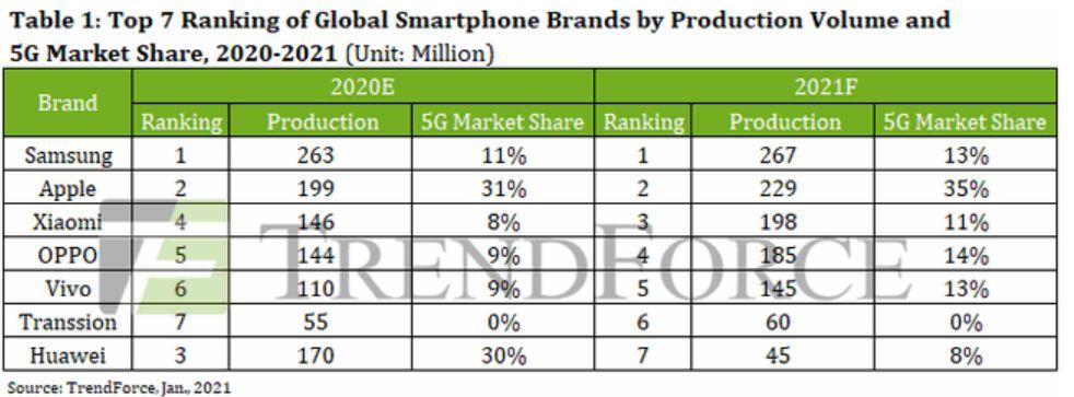 Prediksi pasar ponsel global 2021