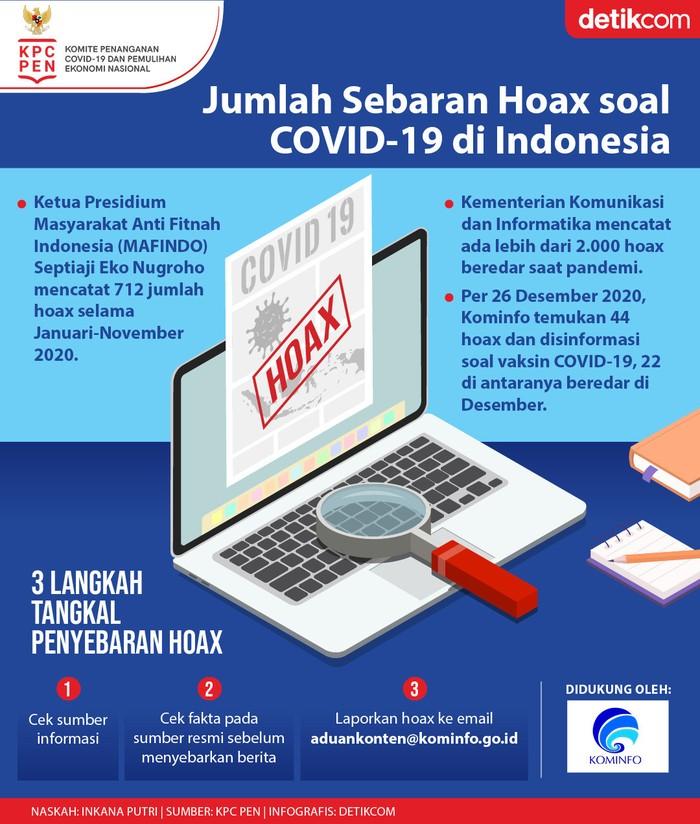 Infografis KPC PEN