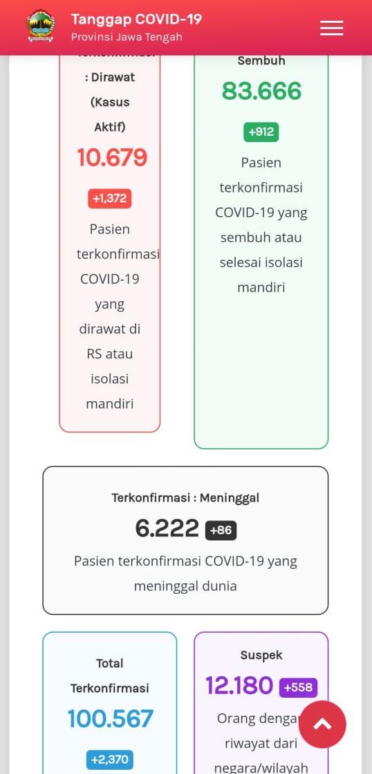 Update Corona di Jateng 7 Januari 2021:  10.679 pasien yang masih dirawat atau kasus aktif, 83.666 pasien sembuh, dan 6.222 pasien virus Corona yang meninggal dunia.