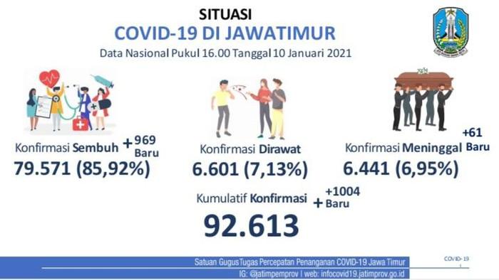 Kasus positif COVID-19 di Jawa Timur bertambah 1.004 sehingga totalnya menjadi 92.613 kasus. Sementara jumlah pasien yang sembuh bertambah 969.