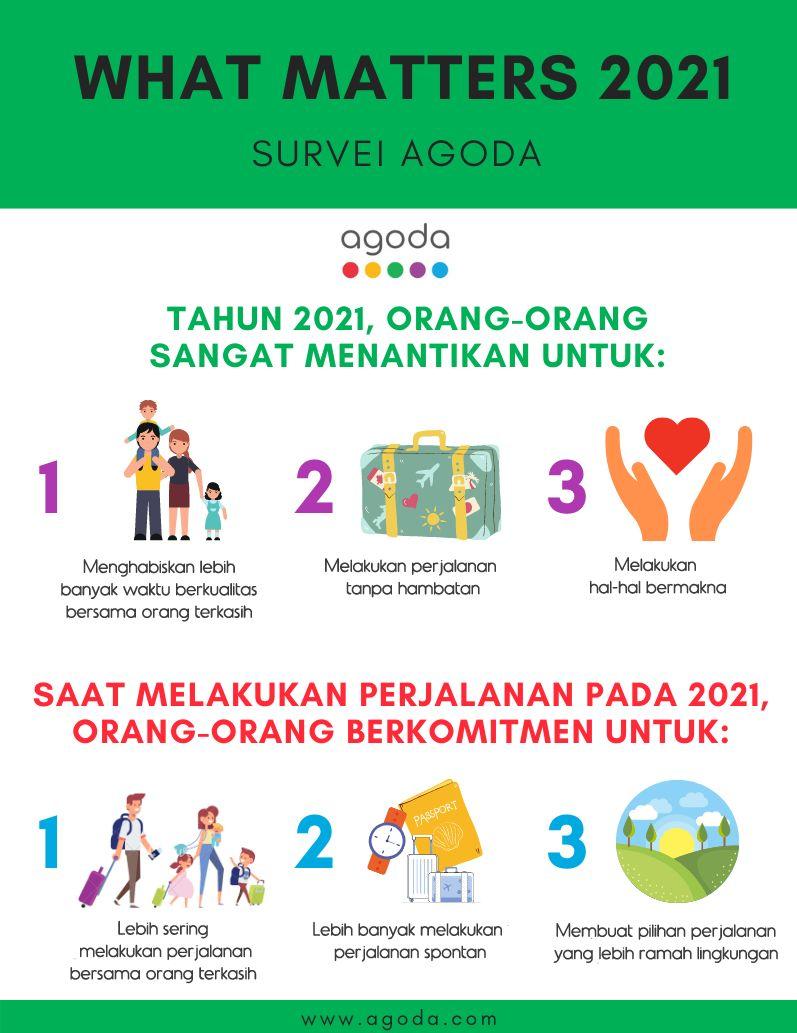 Survei Agoda tahun 2021.