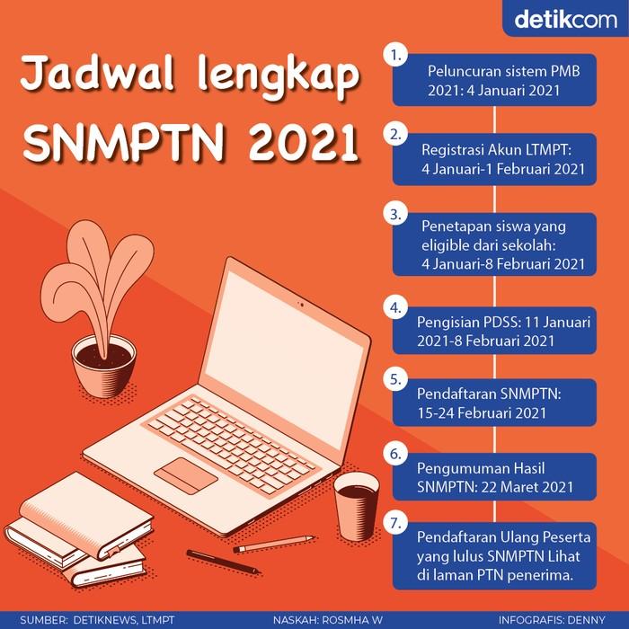 Infografis Jadwal lengkap SNMPTN 2021