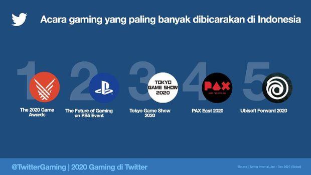 Game yang paling banyak dibicarakan netizen Indonesia di Twitter