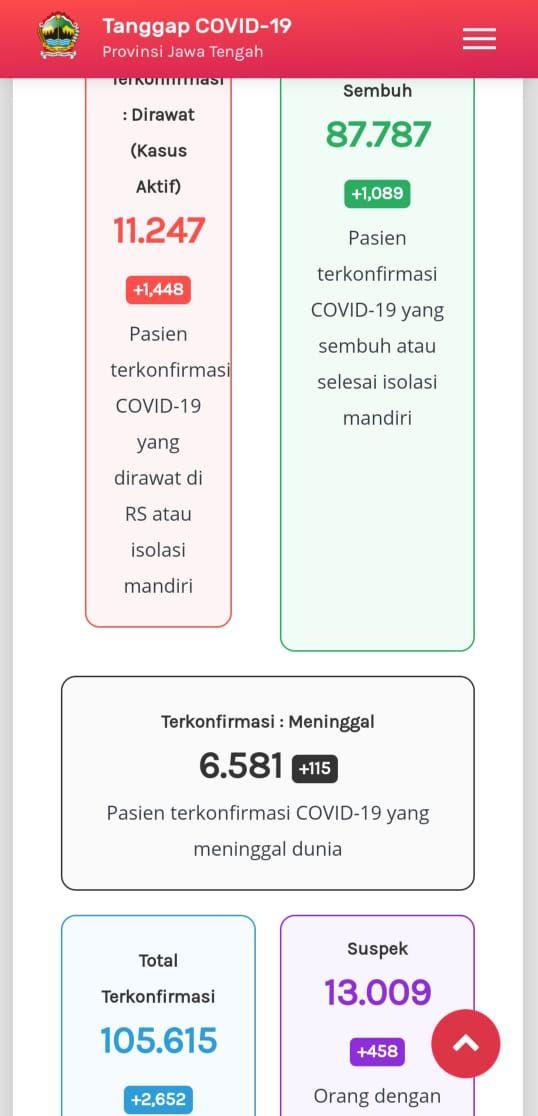Update Corona di Jateng 12 Januari 2021: 11.247 kasus aktif atau pasien yang masih dirawat, 87.787 pasien sembuh, dan 6.581 meninggal dunia.