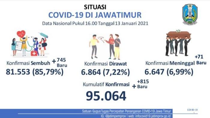Kasus positif COVID-19 di Jatim bertambah 815 sehingga totalnya menjadi 95.064 kasus. Sementara jumlah pasien yang sembuh bertambah 745 orang.