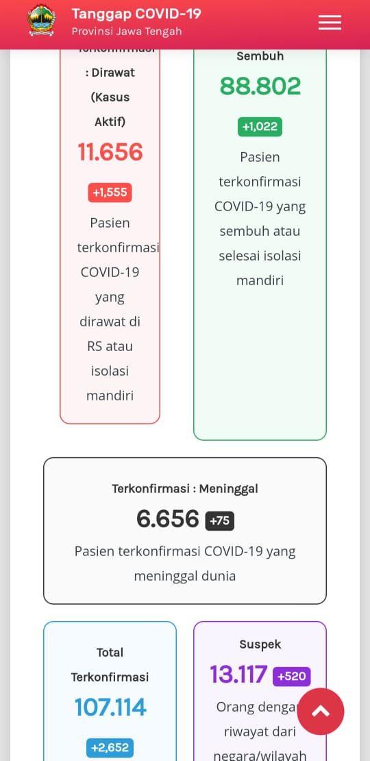 Update Corona di Jateng 13 Januari 2021: 11.656 kasus aktif atau pasien yang masih dirawat, 88.802 pasien sembuh, dan 6.656 meninggal dunia.