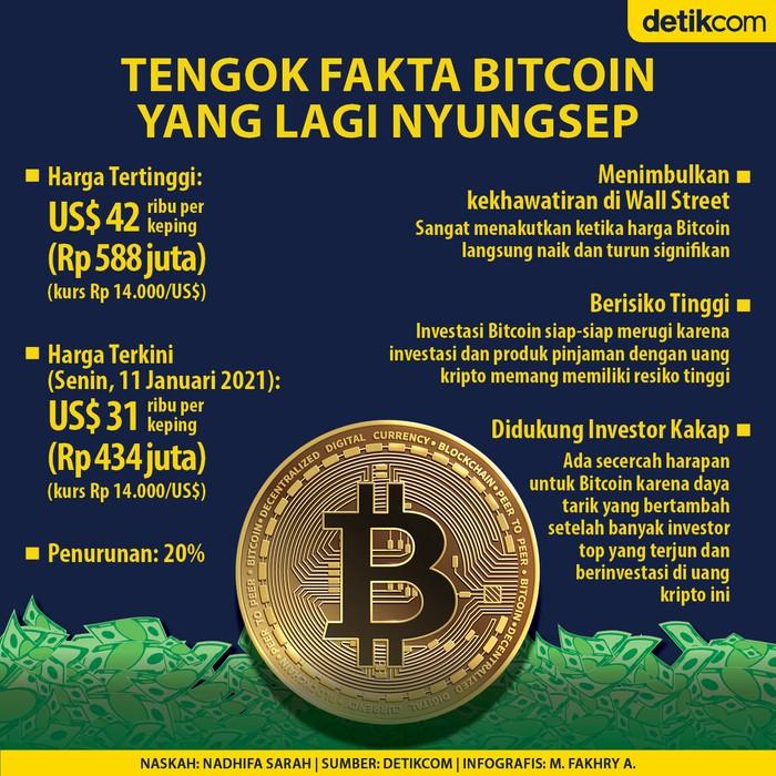 Harga Bitcoin Nyungsep 20%