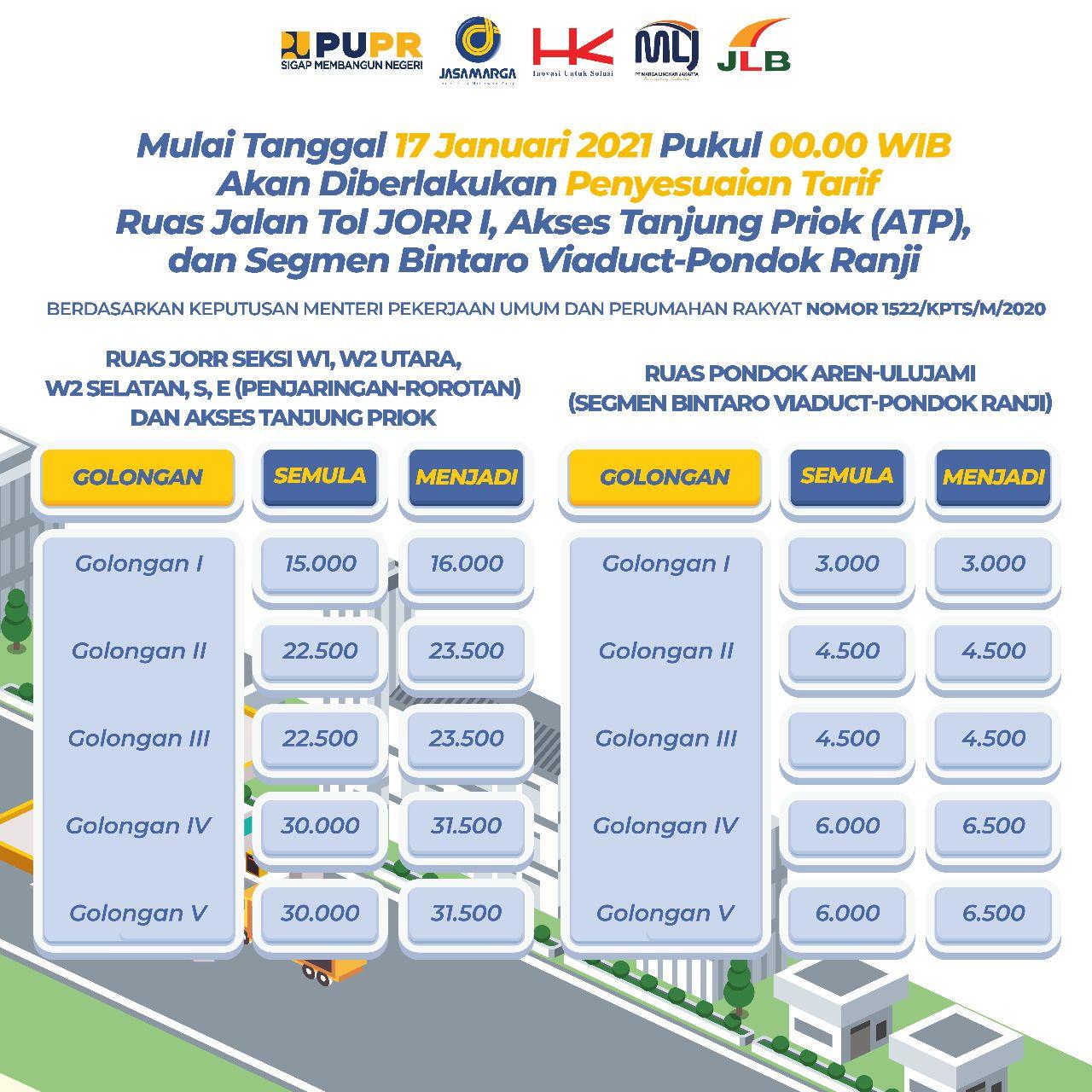 Tarif 6 Ruas Tol Trans Jawa Naik