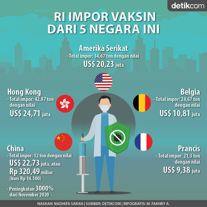 Infografis 5 Negara Pemasok Vaksin ke Indonesia