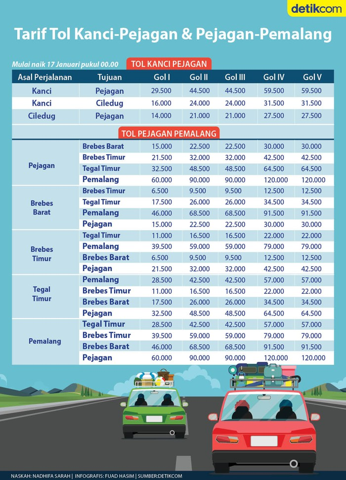 Infografis tarif baru tol Kanci-Pejagan & Pejagan-Pemalang