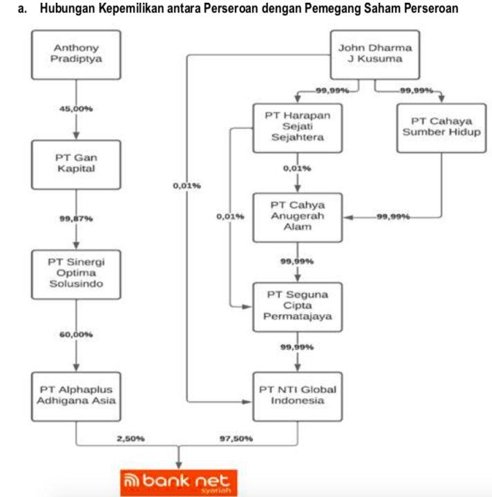 Pemegang saham terakhir Bank Net Syariah/Prospektus IPO