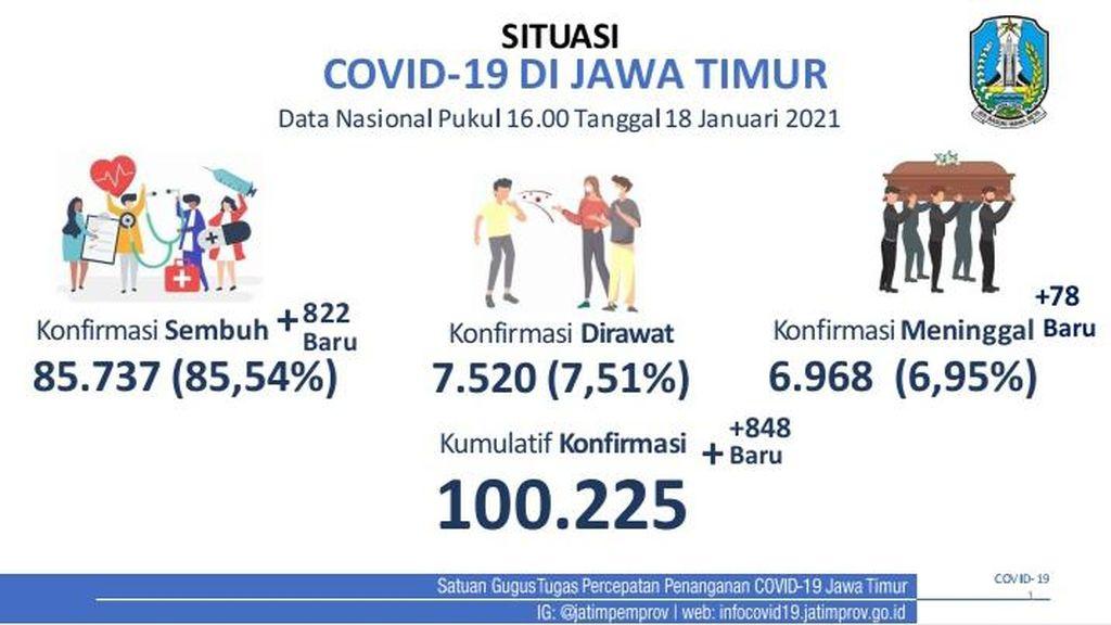 Tembus 100 Ribu, Ini Jumlah Kasus Aktif hingga Kematian COVID-19 di Jatim