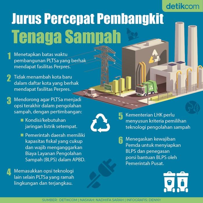 Pembangkit Tenaga Sampah