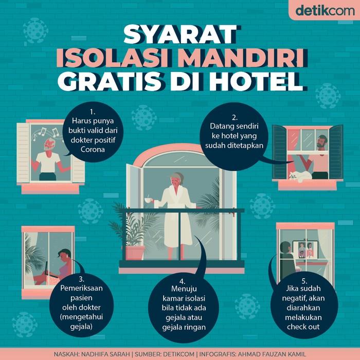Syarat Isolasi Mandiri Gratis Di Hotel
