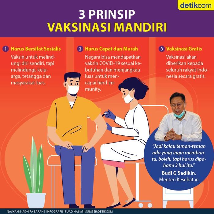 Vaksinasi Mandiri Virus Corona