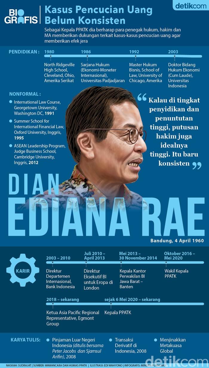 Dian Ediana Rae (Mindra Purnomo/detikcom).
